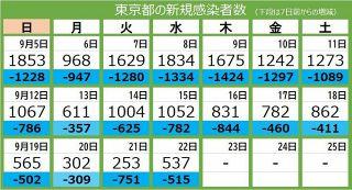 <新型コロナ・22日>東京都で新たに537人が感染 16人死亡 重症者は146人