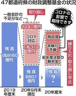 47都道府県の「貯金」が3分の1に コロナで取り崩し 行政サービス低下の恐れ<本紙集計>
