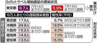 4府県のコロナ感染者の割合、GoTo除外時の東京を超す
