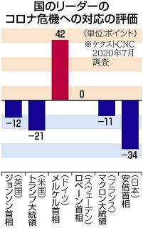 安倍首相のコロナ対応、日米欧6カ国で「最低」 国際世論調査、経済支援策に不満大きく