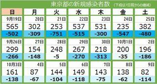 <新型コロナ・9日>東京都で今年最少の82人が新規感染 9人死亡、重症者68人