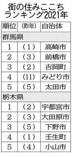 住みここちランキング1位 高崎市が2年連続 宇都宮市は初めて 民間調査 ともに交通利便性など評価