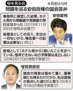 「桜を見る会」捜査で揺らぐ安倍氏の強気の国会答弁 与党内からも「自らの言葉で説明を」