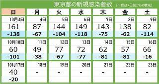 <新型コロナ・17日>東京都で新たに40人感染、今年最少 20代女性含む6人が死亡