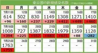 <新型コロナ・25日>東京都で新たに1763人の感染確認 日曜で過去最多