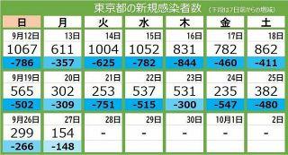 <新型コロナ・27日>東京都で新たに154人が感染 200人下回るのは3月22日以来 死者11人、重症者は125人