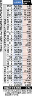 「10万円給付」支給済み世帯はわずか2.7% 関東の主要34市区を本紙が集計