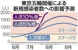 東京五輪中に緊急事態宣言の必要性も…有観客目指す政府 「責任者不在で突撃、第2次世界大戦みたい」