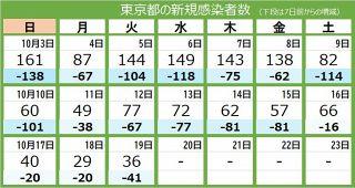 <新型コロナ・19日>東京都で新たに36人感染 重症者は26人 13人死亡