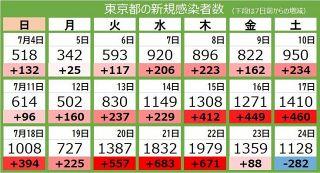 <新型コロナ・24日>東京都で新たに1128人の感染確認 5日連続で1000人超える