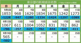 <新型コロナ・19日>東京都で新たに565人が感染 16人死亡、重症者171人