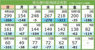 <新型コロナ・15日>東京都で新たに57人感染、7人死亡 重症者は39人