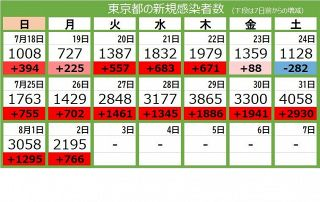 <新型コロナ・2日>東京都で2195人の感染確認 7日連続で2000人超え