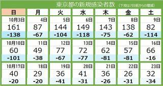 <新型コロナ・23日>東京都で32人感染 重症者は22人、1人死亡