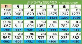 <新型コロナ・25日>東京都で新たに382人が感染 8人死亡、重症者131人