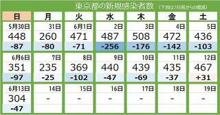 <新型コロナ・13日>東京都で新たに304人の感染確認 前週日曜日と比べ47人減に