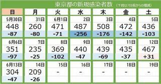 <新型コロナ・14日>東京都で新たに209人の感染確認 対前週比は90.0%