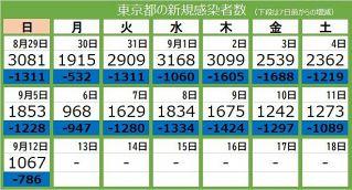 <新型コロナ・12日>東京都で新たに1067人が感染 21人死亡、重症者は230人
