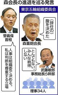「辞任の腹決めた」森喜朗氏、組織委幹部らの慰留で翻意 安倍前首相からも電話