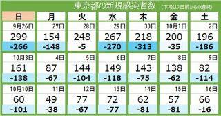 <新型コロナ・16日>東京都で新たに66人感染、7人死亡 重症者は35人