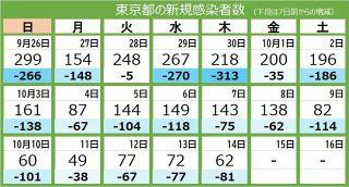 <新型コロナ・14日>東京都で新たに62人感染、20代男性含む12人死亡 重症者は40 人