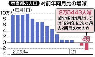 「東京脱出」4月も止まらず…「一つの町に匹敵する人口」が減少