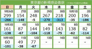 <新型コロナ・12日>東京都で新たに77人感染、1週間平均も100人下回る 10人死亡 重症者は55人