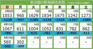 <新型コロナ・20日>東京都で新たに302人が感染 500人切るのは2カ月半ぶり