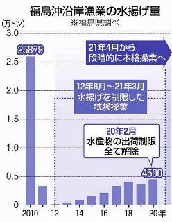 「政府は押し切るのか」原発汚染処理水の海洋放出に福島の漁業関係者が憤慨
