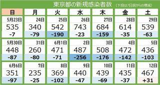<新型コロナ・12日>東京都で新たに467人が感染 30日ぶりに前週の同じ曜日を上回る