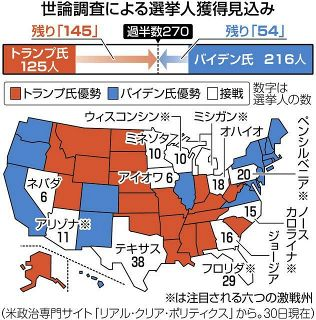 アメリカ大統領選のしくみ 州ごとの「選挙人」って? 郵便投票の急増でどうなる?