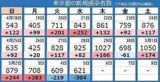 <新型コロナ>東京都で新たに621人の感染確認 対前週比105.3%
