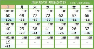 <新型コロナ・24日>東京都で新たに19人が感染、20人を切るのは昨年6月17日以来