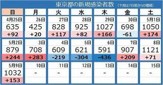 <新型コロナ>東京都で新たに1032人の感染確認 日曜の1000人超えは1月以来