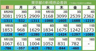 <新型コロナ・17日>東京都で新たに782人が感染 25人死亡、重症者は179人