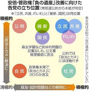 安倍・菅政権の「負の遺産」清算、自民は末尾に数行のみ、多くの党は具体策示す 岸田首相は演説で「おわび」も...