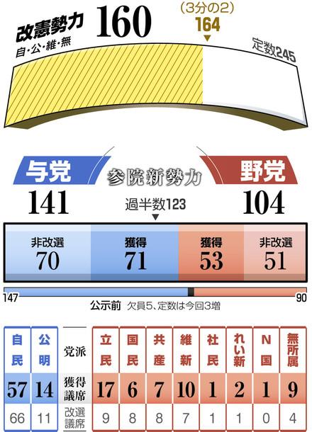 参議院 議員 選挙 結果