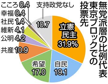 無党派3割 立民に投票 出口調査、全国と同じ傾向:東京(衆院選2017 ...